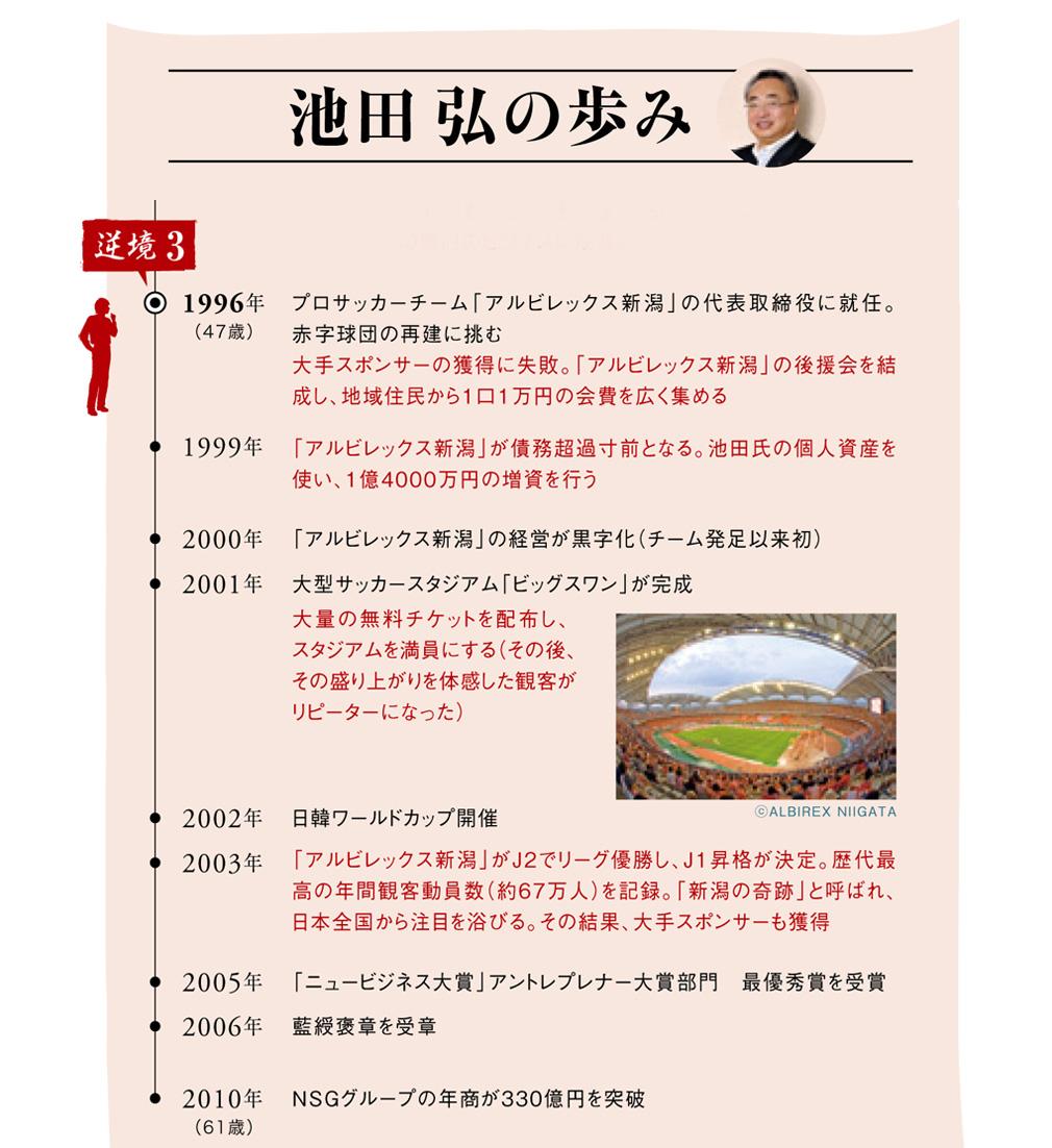 NSGグループ 代表 池田 弘|経営...